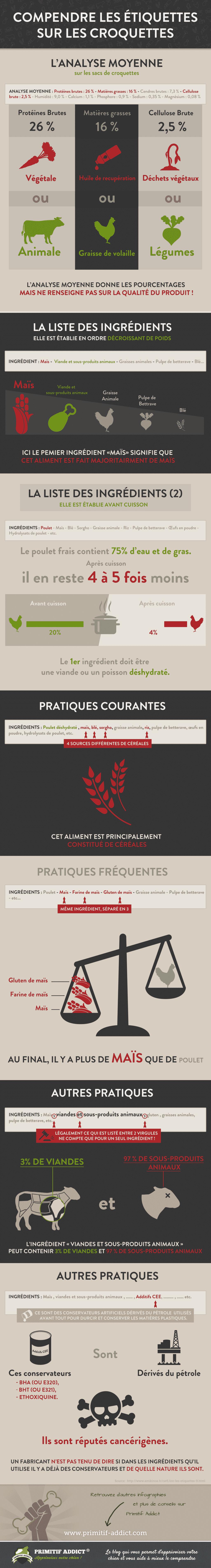 Infographie Arnaque Croquettes Chien
